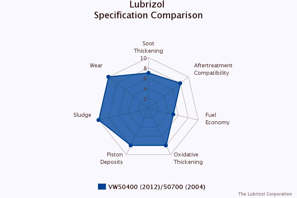 Relative Performance Comparison Tool for Passenger Car Specifications - Engine Oil Additives - The Lubrizol Corporation